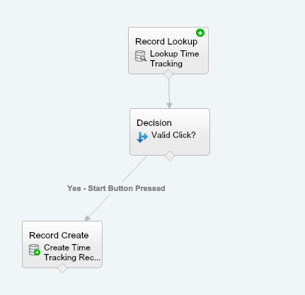 Start Button Decision Mapped