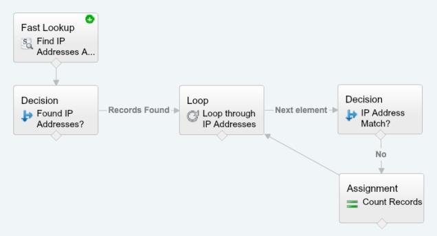 Finish the Loop