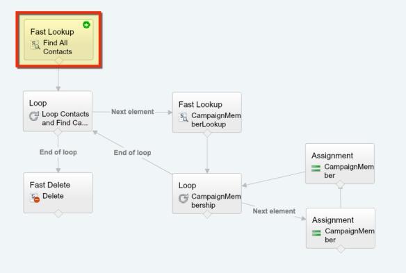 How to use a Loop inside a Loop (in Flow)   Salesforce Sidekick