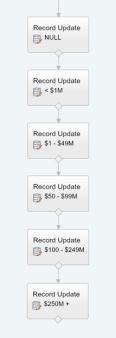 Flow REcord Updates.jpg