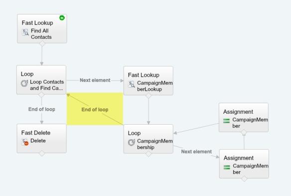 How to use a Loop inside a Loop (in Flow) – Salesforce Sidekick