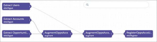 bi_integrate_dataflow_editor_nodes_on_canvas.png
